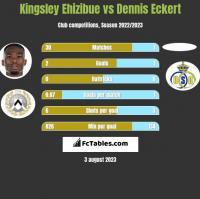 Kingsley Ehizibue vs Dennis Eckert h2h player stats