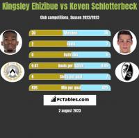 Kingsley Ehizibue vs Keven Schlotterbeck h2h player stats