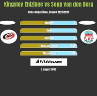 Kingsley Ehizibue vs Sepp van den Berg h2h player stats