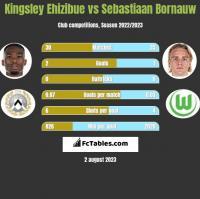 Kingsley Ehizibue vs Sebastiaan Bornauw h2h player stats