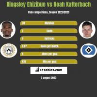 Kingsley Ehizibue vs Noah Katterbach h2h player stats