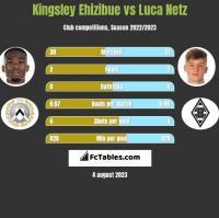 Kingsley Ehizibue vs Luca Netz h2h player stats