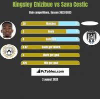 Kingsley Ehizibue vs Sava Cestic h2h player stats