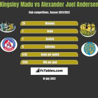 Kingsley Madu vs Alexander Juel Andersen h2h player stats