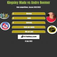 Kingsley Madu vs Andre Roemer h2h player stats