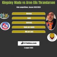 Kingsley Madu vs Aron Elis Thrandarson h2h player stats