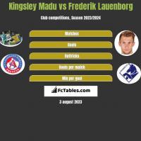 Kingsley Madu vs Frederik Lauenborg h2h player stats