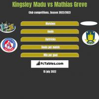 Kingsley Madu vs Mathias Greve h2h player stats