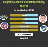 Kingsley Madu vs Vito Hammershoej-Mistrati h2h player stats