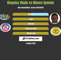 Kingsley Madu vs Moses Opondo h2h player stats