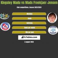Kingsley Madu vs Mads Froekjaer-Jensen h2h player stats