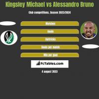 Kingsley Michael vs Alessandro Bruno h2h player stats