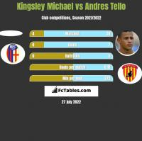 Kingsley Michael vs Andres Tello h2h player stats