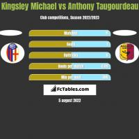 Kingsley Michael vs Anthony Taugourdeau h2h player stats