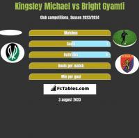 Kingsley Michael vs Bright Gyamfi h2h player stats