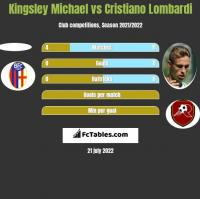 Kingsley Michael vs Cristiano Lombardi h2h player stats