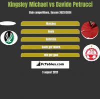 Kingsley Michael vs Davide Petrucci h2h player stats
