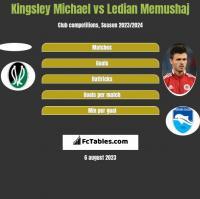Kingsley Michael vs Ledian Memushaj h2h player stats