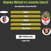 Kingsley Michael vs Leonardo Capezzi h2h player stats