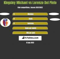Kingsley Michael vs Lorenzo Del Pinto h2h player stats