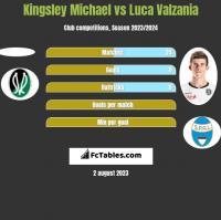Kingsley Michael vs Luca Valzania h2h player stats