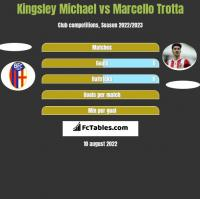 Kingsley Michael vs Marcello Trotta h2h player stats
