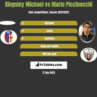 Kingsley Michael vs Mario Piccinocchi h2h player stats