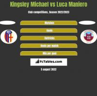 Kingsley Michael vs Luca Maniero h2h player stats