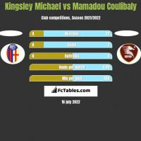 Kingsley Michael vs Mamadou Coulibaly h2h player stats