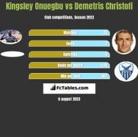 Kingsley Onuegbu vs Demetris Christofi h2h player stats