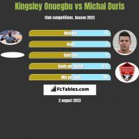 Kingsley Onuegbu vs Michal Duris h2h player stats