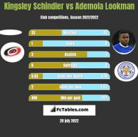 Kingsley Schindler vs Ademola Lookman h2h player stats