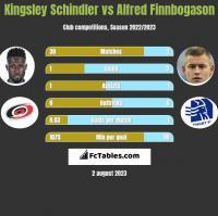 Kingsley Schindler vs Alfred Finnbogason h2h player stats