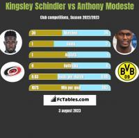 Kingsley Schindler vs Anthony Modeste h2h player stats