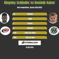 Kingsley Schindler vs Dominik Kaiser h2h player stats