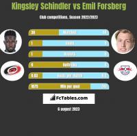 Kingsley Schindler vs Emil Forsberg h2h player stats