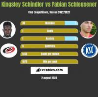 Kingsley Schindler vs Fabian Schleusener h2h player stats