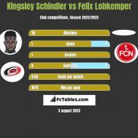 Kingsley Schindler vs Felix Lohkemper h2h player stats