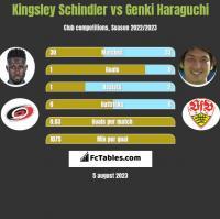 Kingsley Schindler vs Genki Haraguchi h2h player stats