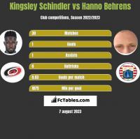 Kingsley Schindler vs Hanno Behrens h2h player stats
