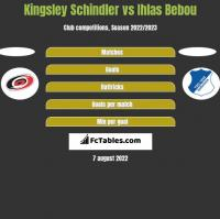 Kingsley Schindler vs Ihlas Bebou h2h player stats