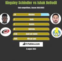 Kingsley Schindler vs Ishak Belfodil h2h player stats