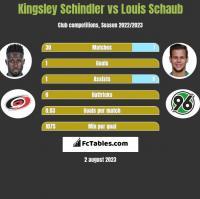 Kingsley Schindler vs Louis Schaub h2h player stats