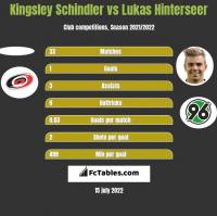 Kingsley Schindler vs Lukas Hinterseer h2h player stats
