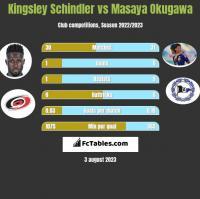 Kingsley Schindler vs Masaya Okugawa h2h player stats