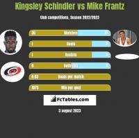 Kingsley Schindler vs Mike Frantz h2h player stats
