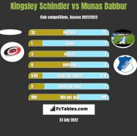Kingsley Schindler vs Munas Dabbur h2h player stats