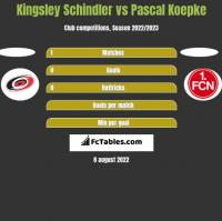 Kingsley Schindler vs Pascal Koepke h2h player stats