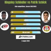 Kingsley Schindler vs Patrik Schick h2h player stats