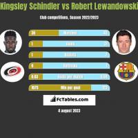 Kingsley Schindler vs Robert Lewandowski h2h player stats